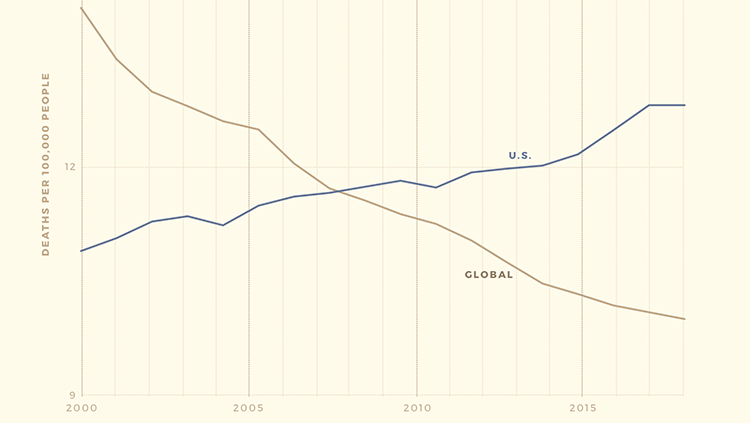 line graph of suicide rate in the united states and global